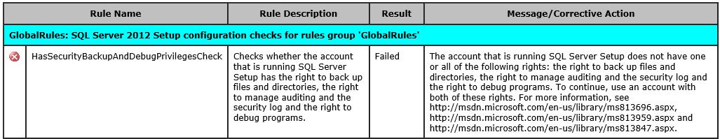 SQL Server 2012 : Setup account privileges failed